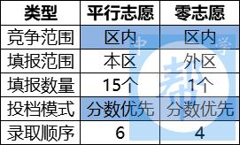 2020上海中考平行志愿对比有哪些不同